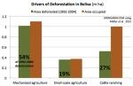 Impulsores de la deforestación en Bolivia