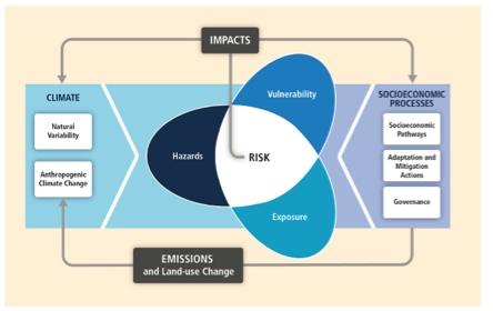 Ilustración del reporte del G2 del IPCC que muestra la interacción entre el riesgo y la exposición y vulnerabilidad