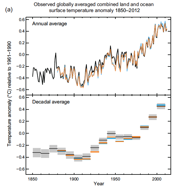 Cambios observados en el sistema climático - Reporte del Grupo de Trabajo I del IPCC (1/5)