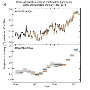 Anomalía promedio de la  temperatura de la superficie de la tierra y del océano 1850-2012