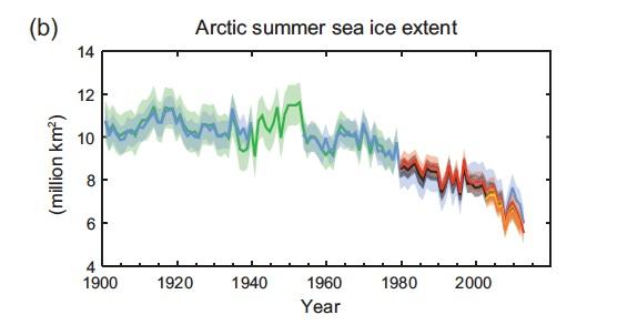 Cambios observados en el sistema climático - Reporte del Grupo de Trabajo I del IPCC (2/5)