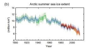 Extensión de la superficie del hielo Ártico