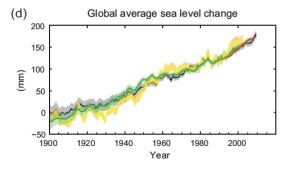 Cambio promedio del nivel del mar