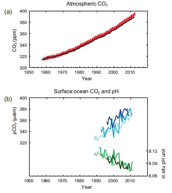 Cambios observados en el sistema climático - Reporte del Grupo de Trabajo I del IPCC (5/5)